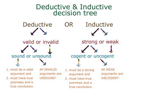 deductive-inductive-decisio